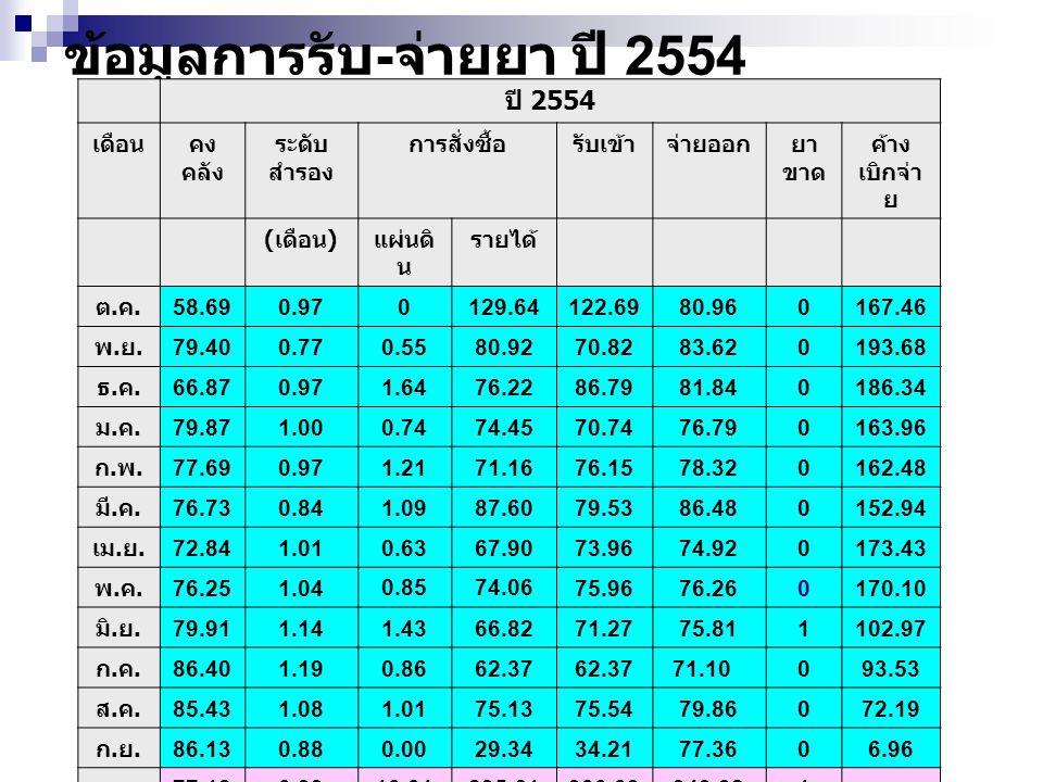 ข้อมูลการรับ-จ่ายยา ปี 2554