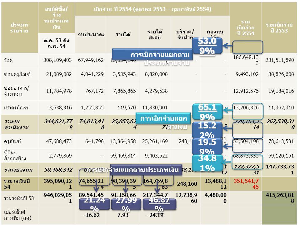 เบิกจ่าย ปี 2554 (ตุลาคม 2553 – กุมภาพันธ์ 2554)