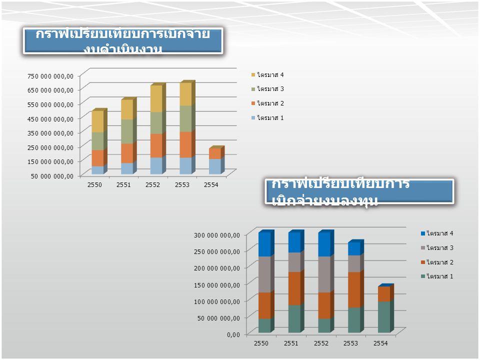 กราฟเปรียบเทียบการเบิกจ่ายงบดำเนินงาน