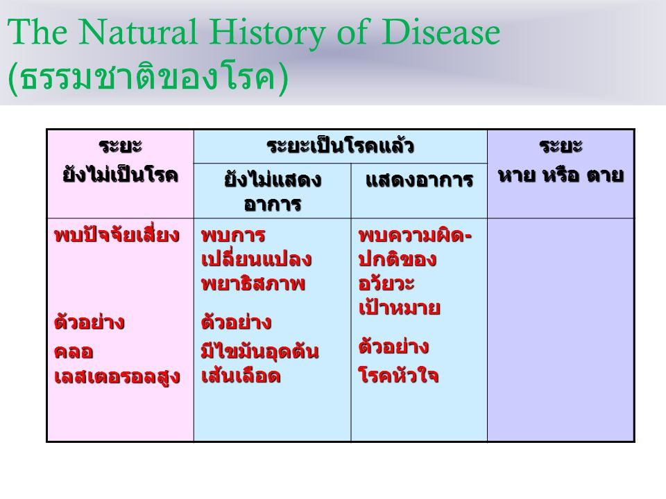The Natural History of Disease (ธรรมชาติของโรค)