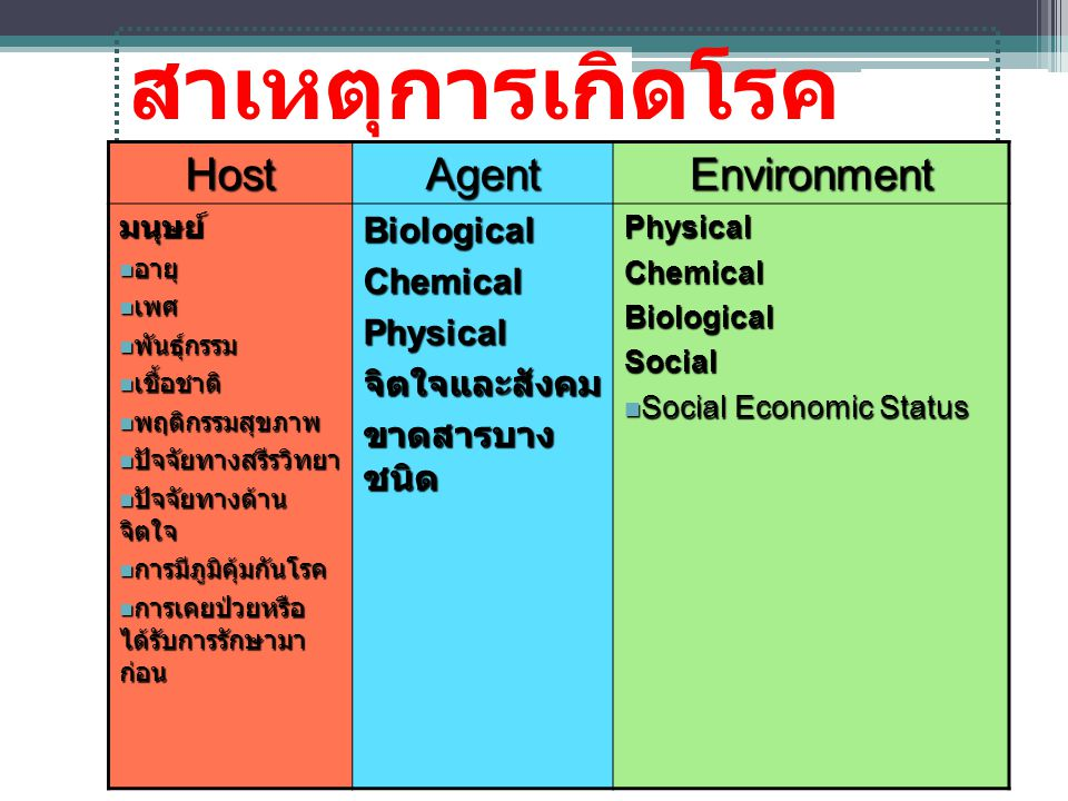 สาเหตุการเกิดโรค Host Agent Environment Biological Chemical Physical