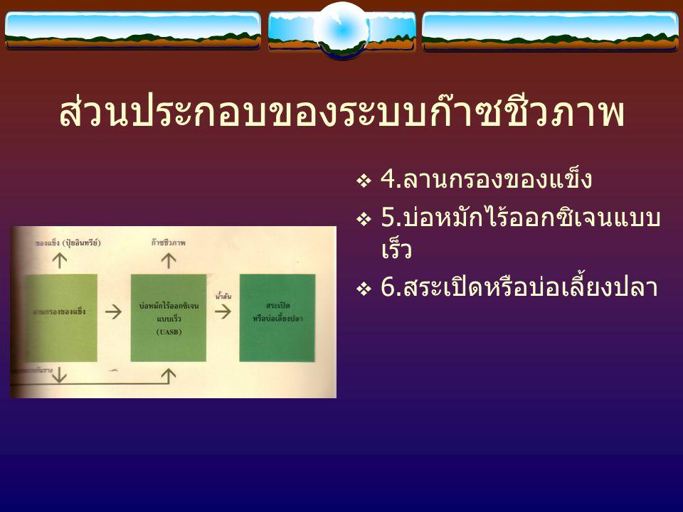 ส่วนประกอบของระบบก๊าซชีวภาพ