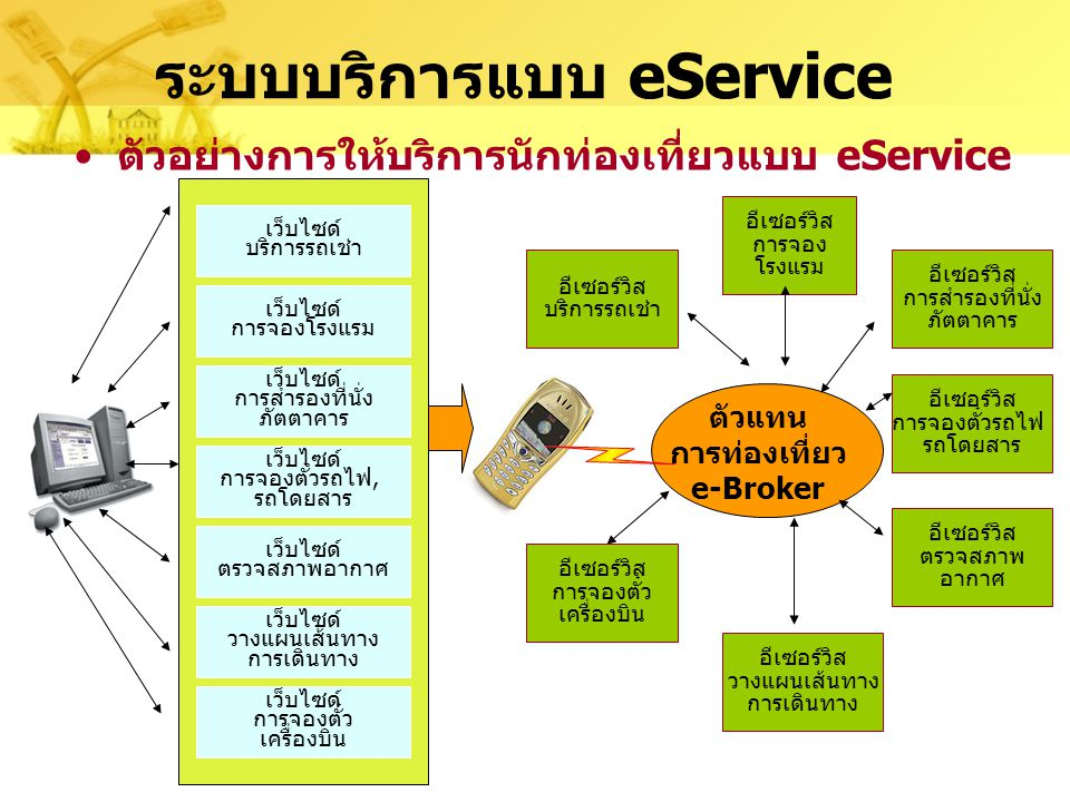 ระบบบริการแบบ eService