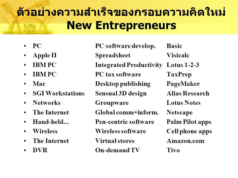 ตัวอย่างความสำเร็จของกรอบความคิดใหม่ New Entrepreneurs