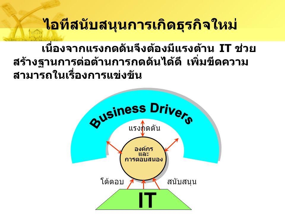 ไอทีสนับสนุนการเกิดธุรกิจใหม่