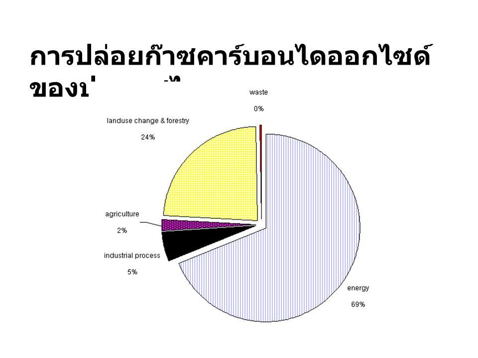 การปล่อยก๊าซคาร์บอนไดออกไซด์ของประเทศไทย