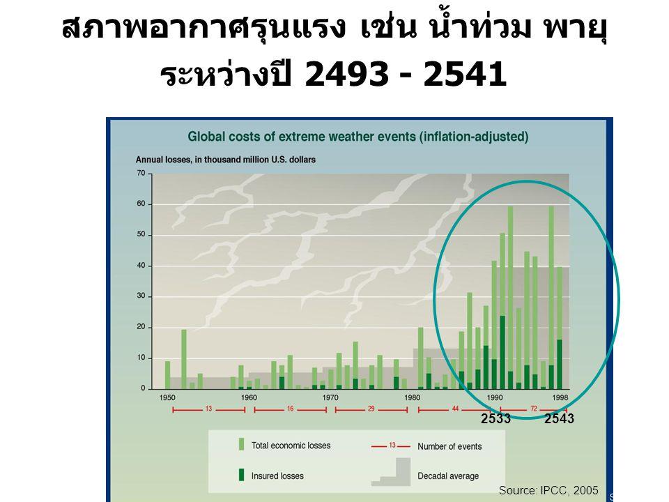 ความเสียหายทางเศรษฐกิจจากเหตุการณ์สภาพอากาศรุนแรง เช่น น้ำท่วม พายุระหว่างปี 2493 - 2541