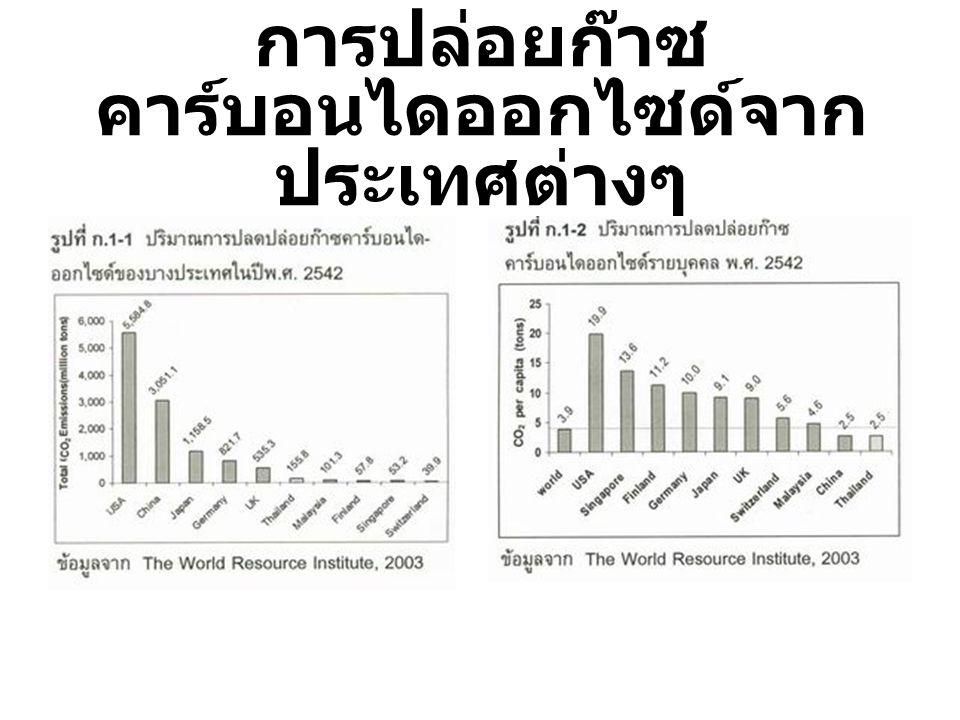 การปล่อยก๊าซคาร์บอนไดออกไซด์จากประเทศต่างๆ
