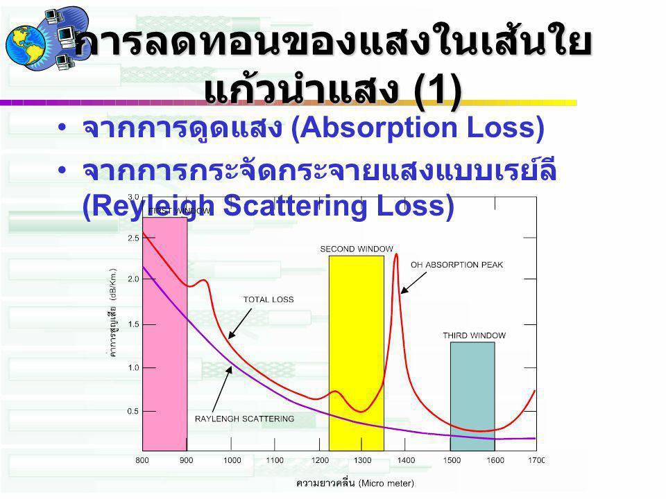การลดทอนของแสงในเส้นใยแก้วนำแสง (1)