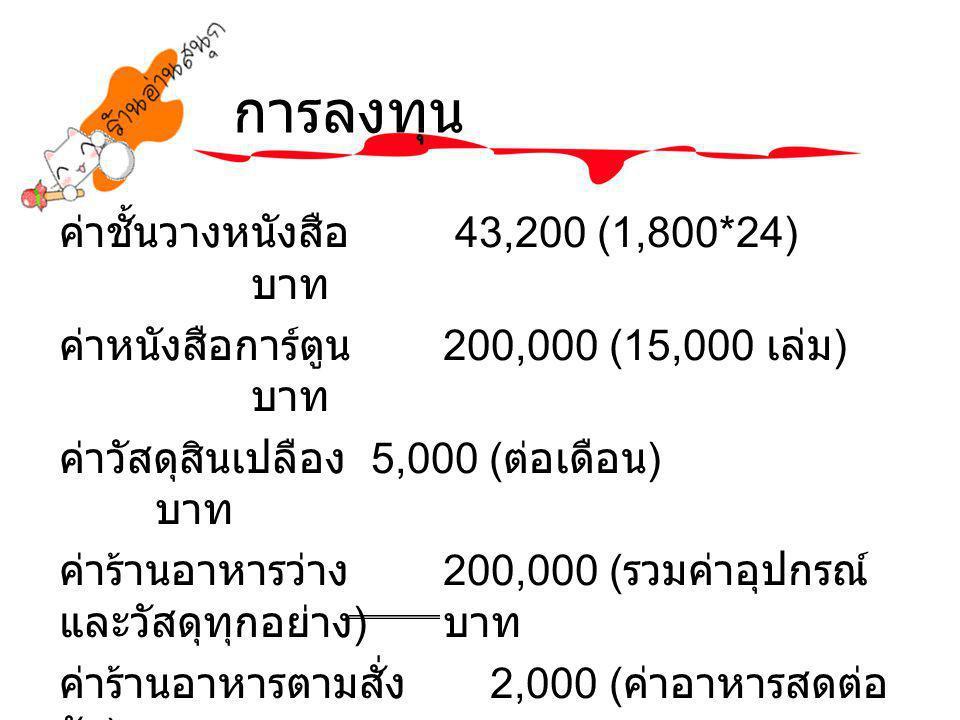การลงทุน ค่าชั้นวางหนังสือ 43,200 (1,800*24) บาท