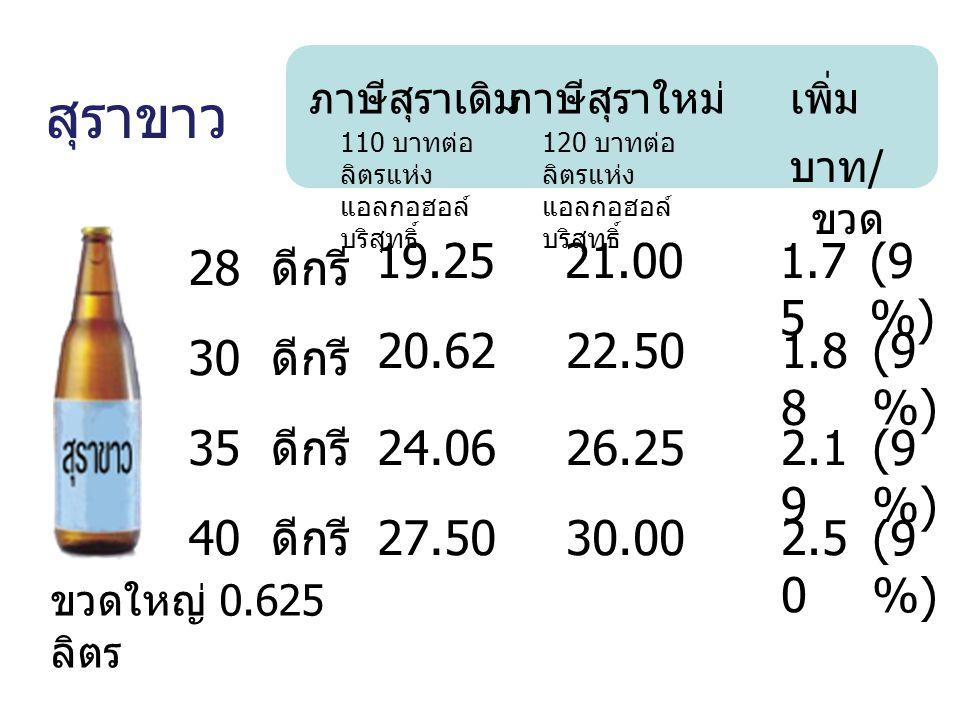 สุราขาว 19.25 21.00 1.75 (9%) 28 ดีกรี 20.62 22.50 1.88 (9%) 30 ดีกรี