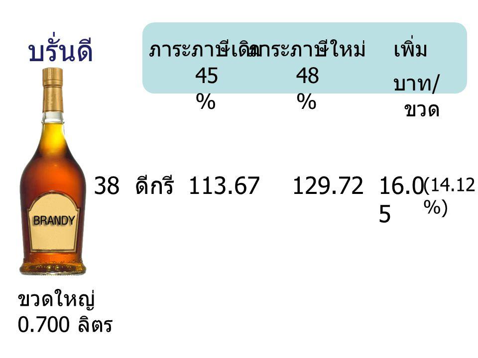 บรั่นดี 38 ดีกรี 113.67 129.72 16.05 ภาระภาษีเดิม ภาระภาษีใหม่ เพิ่ม