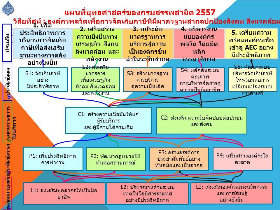 แผนที่ยุทธศาสตร์ของกรมสรรพสามิต 2557