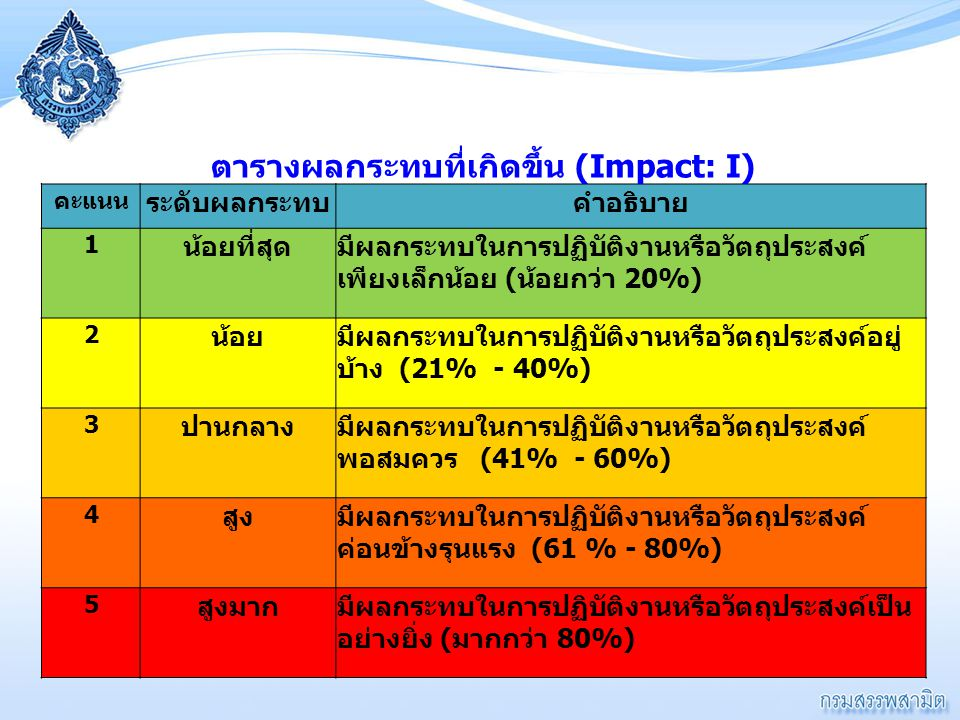 ตารางผลกระทบที่เกิดขึ้น (Impact: I)