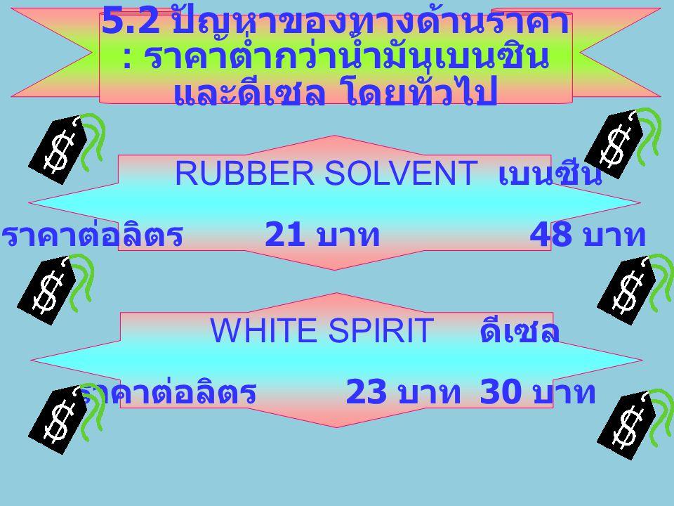5.2 ปัญหาของทางด้านราคา : ราคาต่ำกว่าน้ำมันเบนซินและดีเซล โดยทั่วไป