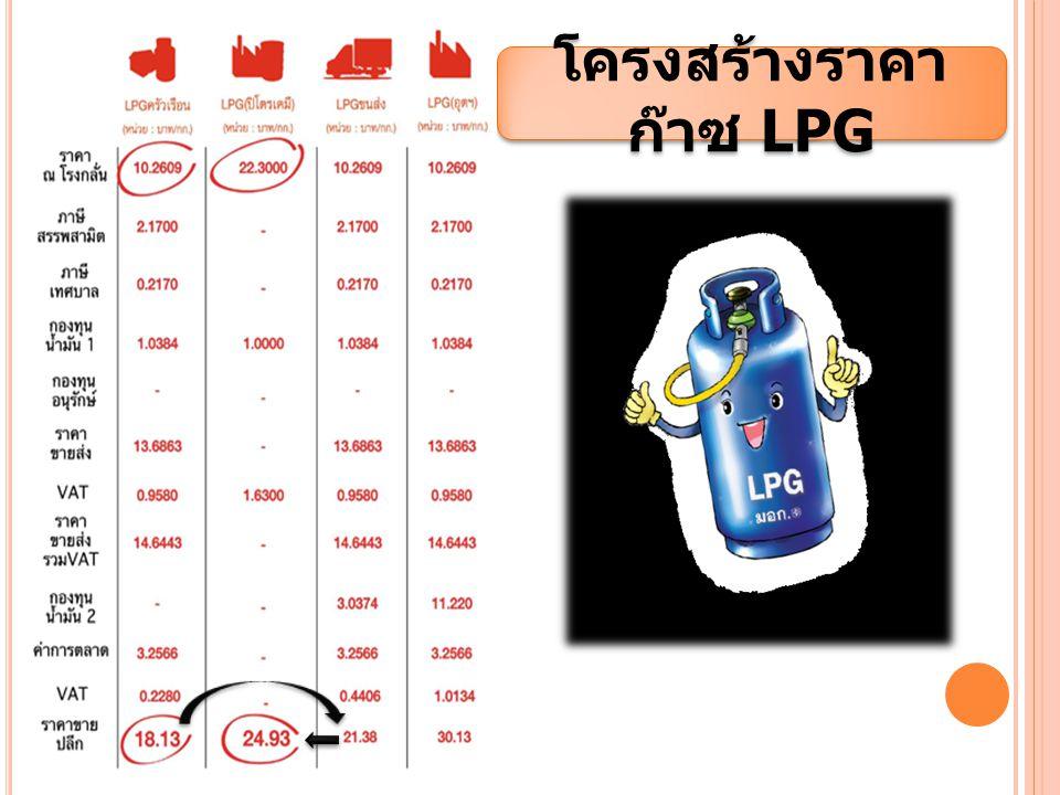 โครงสร้างราคาก๊าซ LPG