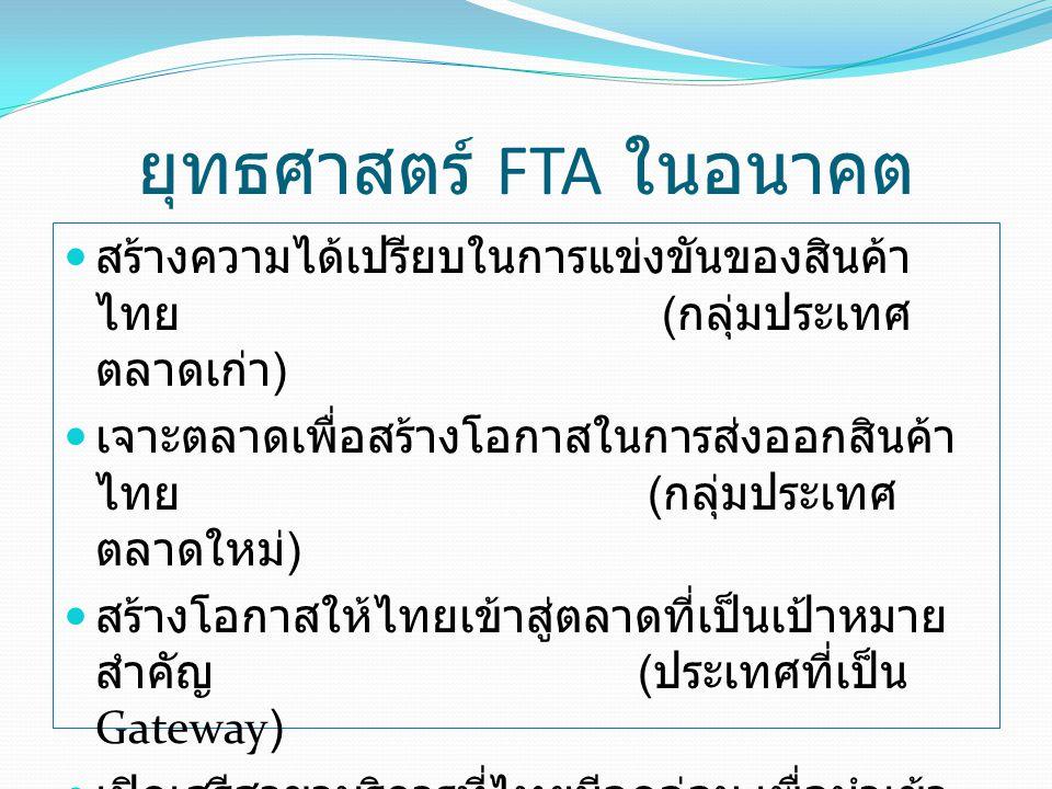 ยุทธศาสตร์ FTA ในอนาคต
