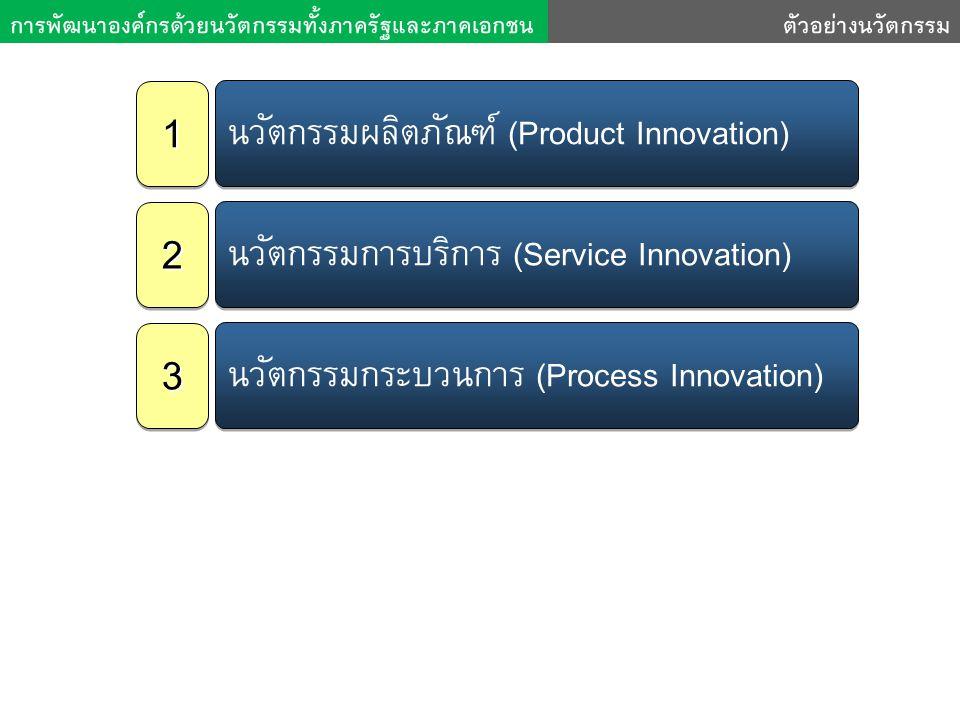1 2 3 นวัตกรรมผลิตภัณฑ์ (Product Innovation)