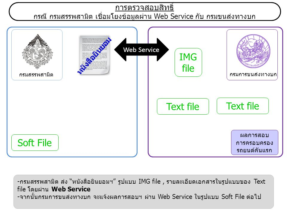 IMG file Text file Text file Soft File การตรวจสอบสิทธิ์