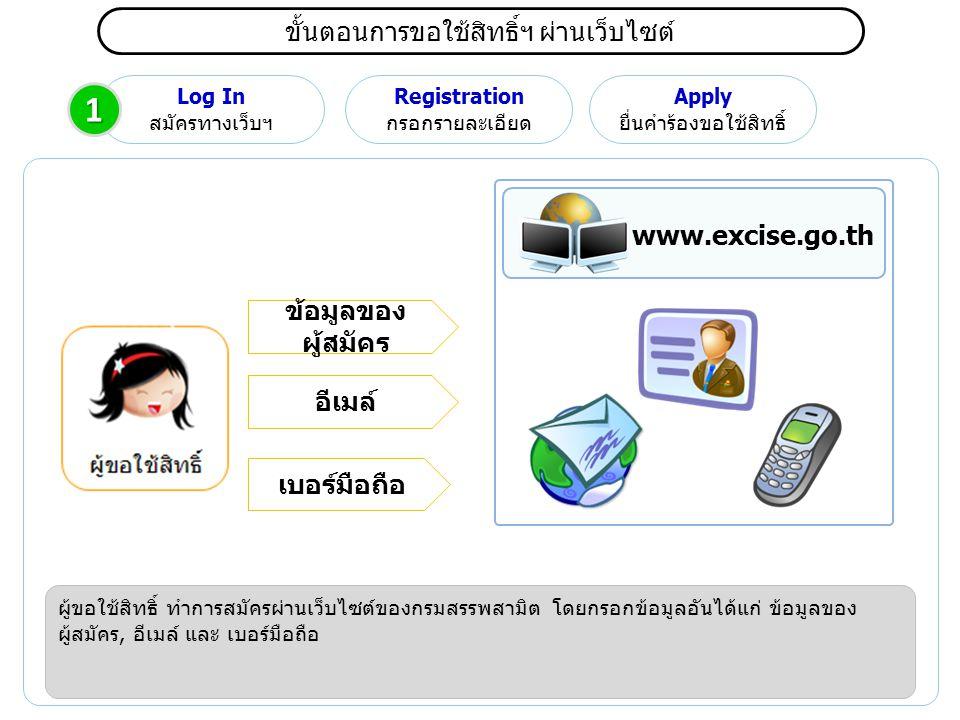 1 ขั้นตอนการขอใช้สิทธิ์ฯ ผ่านเว็บไซต์ www.excise.go.th
