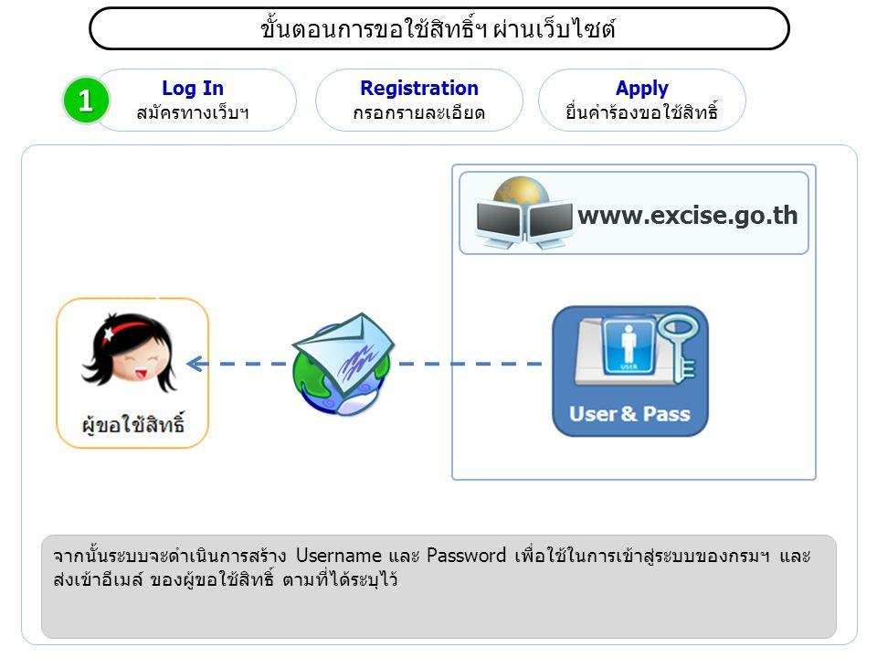 1 ขั้นตอนการขอใช้สิทธิ์ฯ ผ่านเว็บไซต์ www.excise.go.th Log In