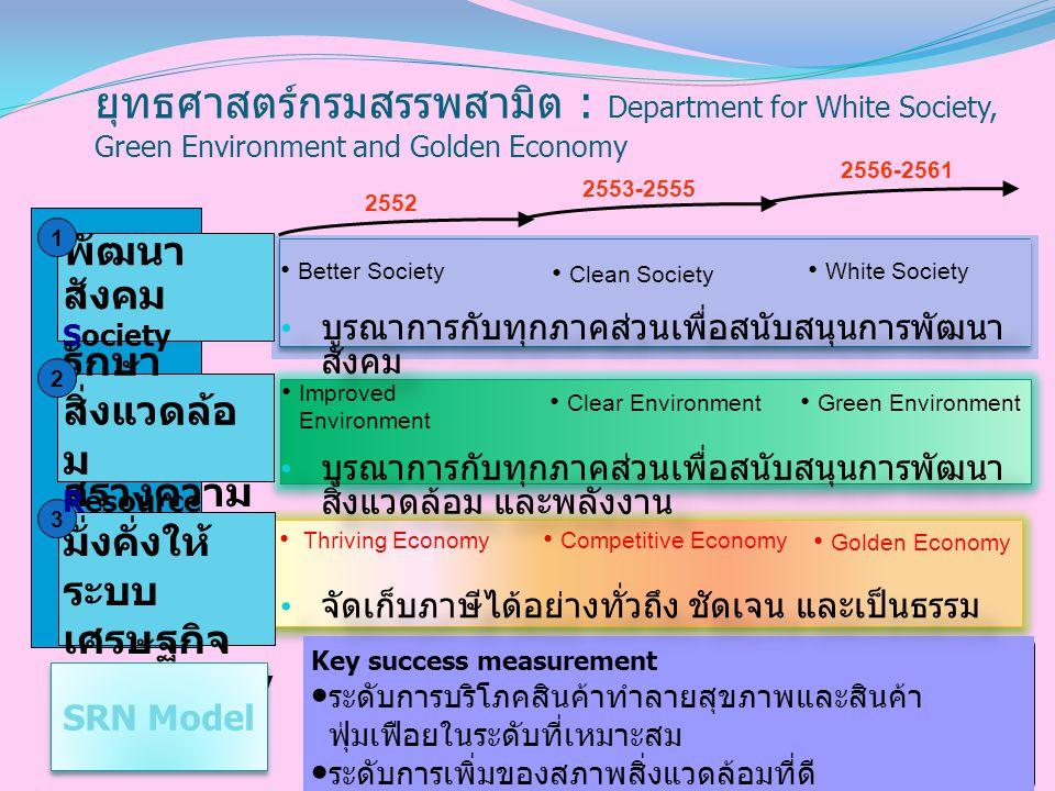 LOX-ZWG288-20040702-JLLW ยุทธศาสตร์กรมสรรพสามิต : Department for White Society, Green Environment and Golden Economy.