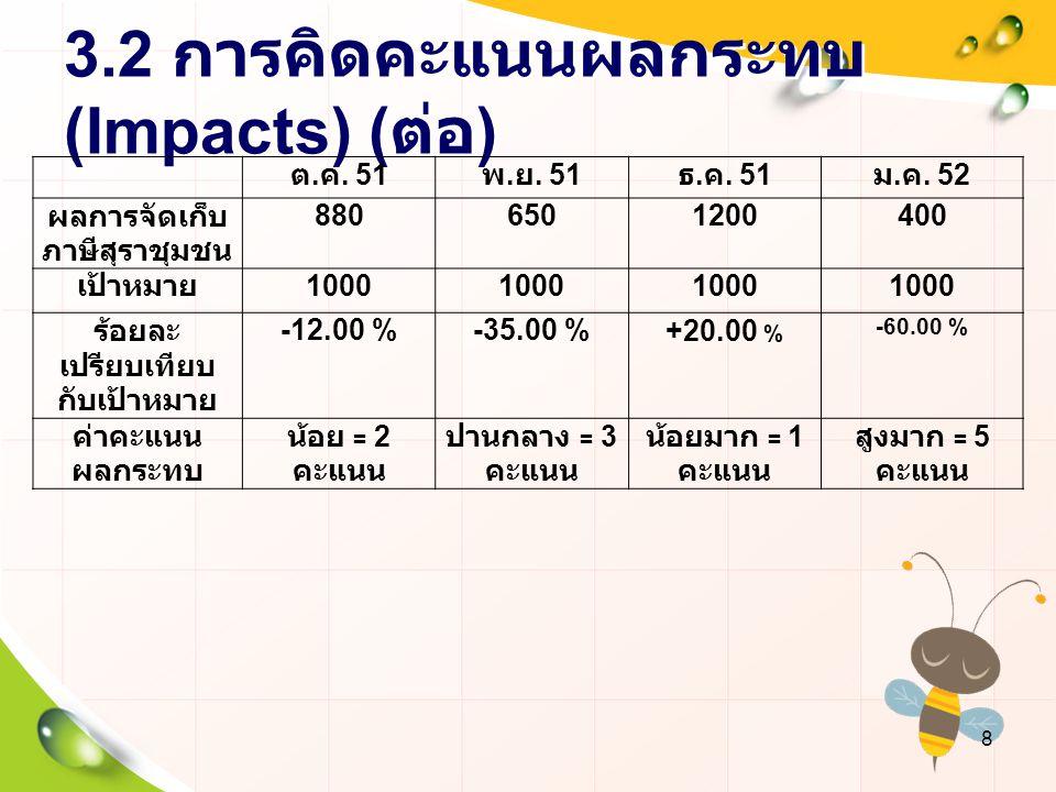3.2 การคิดคะแนนผลกระทบ (Impacts) (ต่อ)