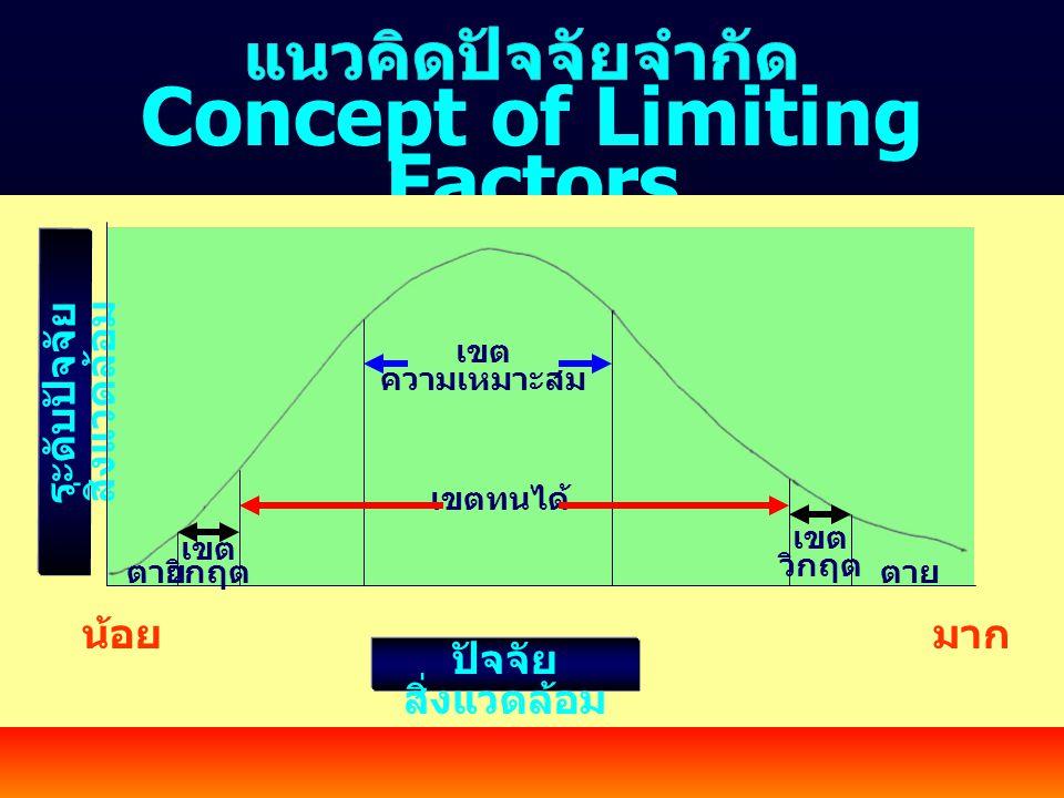 Concept of Limiting Factors ระดับปัจจัยสิ่งแวดล้อม