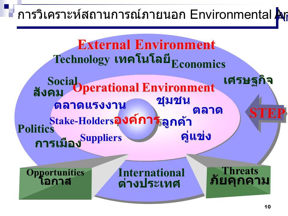 การวิเคราะห์สถานการณ์ภายนอก Environmental Analysis