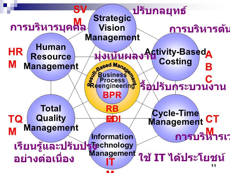Result-Based Management