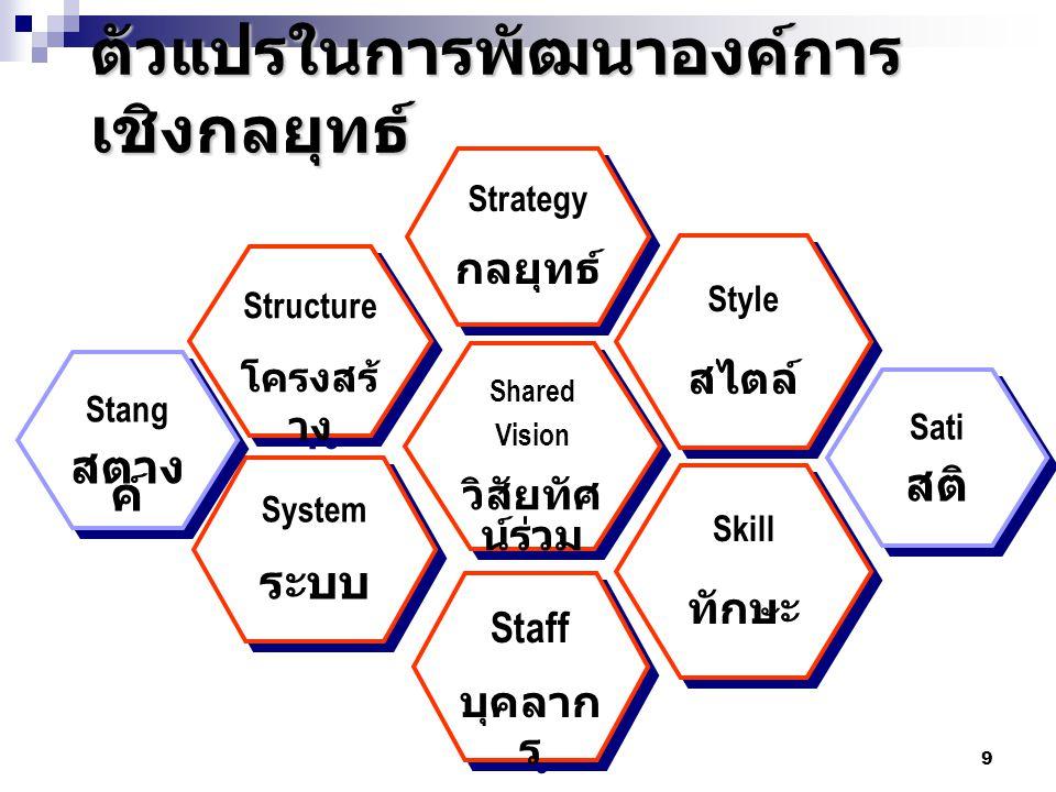 ตัวแปรในการพัฒนาองค์การเชิงกลยุทธ์