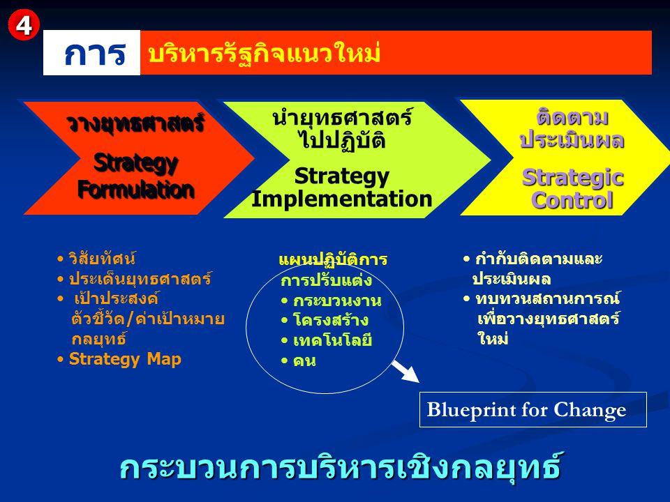 Strategy Implementation กระบวนการบริหารเชิงกลยุทธ์