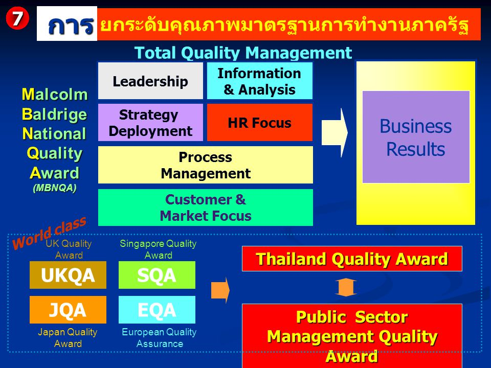 การ 7 ยกระดับคุณภาพมาตรฐานการทำงานภาครัฐ Business Results UKQA SQA JQA