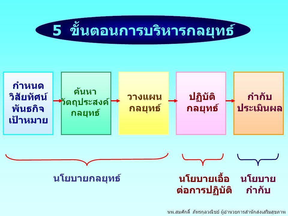 5 ขั้นตอนการบริหารกลยุทธ์