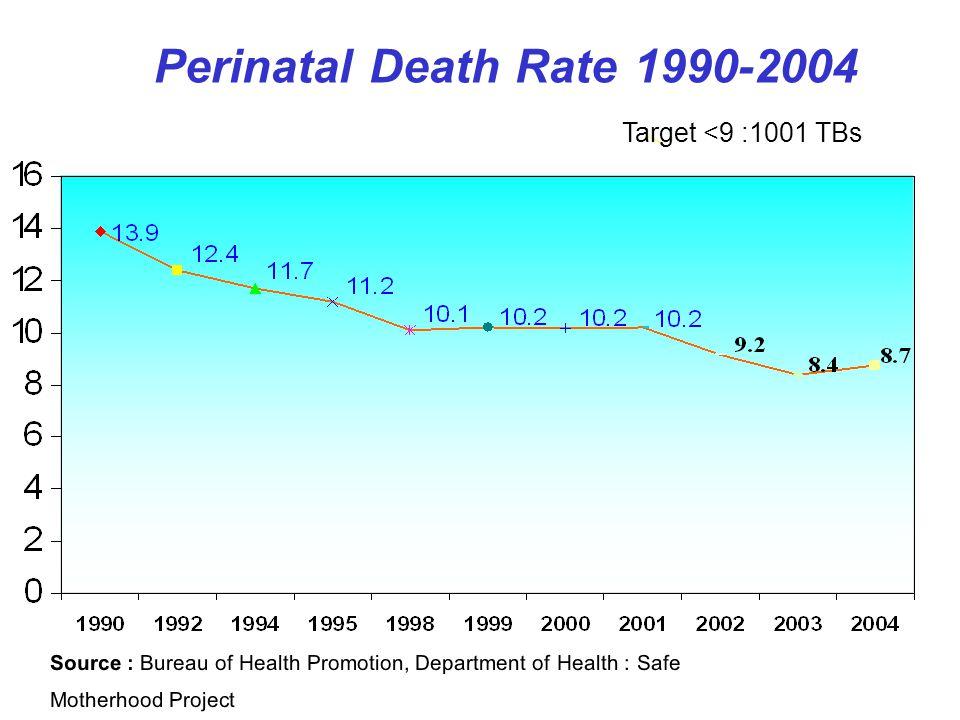 Perinatal Death Rate 1990-2004 Target <9 :1001 TBs.