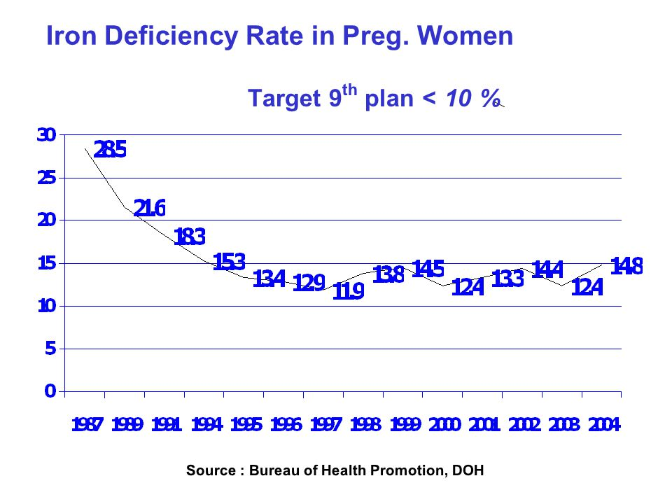 Iron Deficiency Rate in Preg. Women