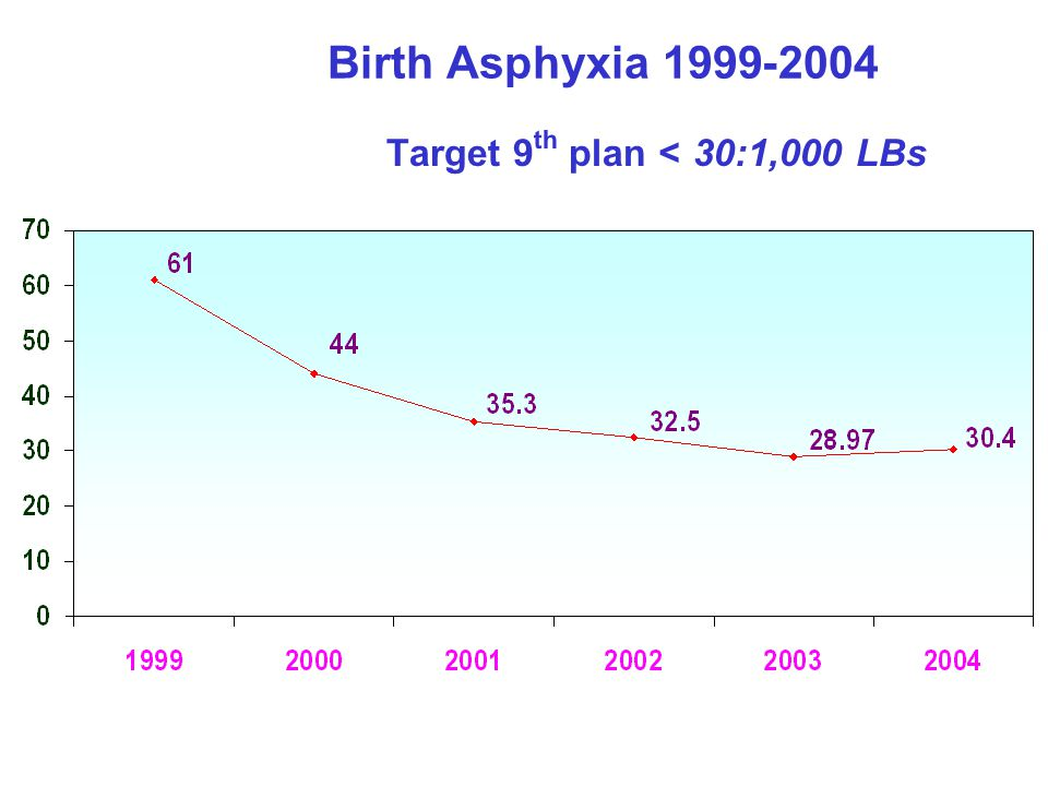 Birth Asphyxia 1999-2004 Target 9th plan < 30:1,000 LBs