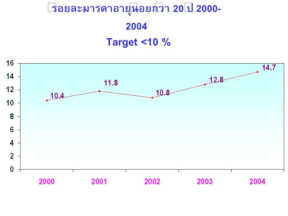 ร้อยละมารดาอายุน้อยกว่า 20 ปี 2000-2004