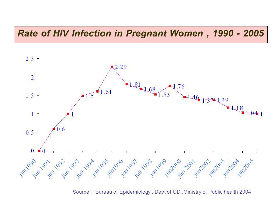 Rate of HIV Infection in Pregnant Women์ , 1990 - 2005