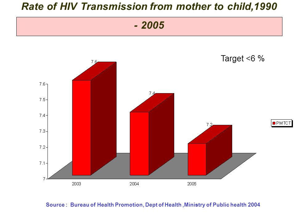 Rate of HIV Transmission from mother to child,1990 - 2005