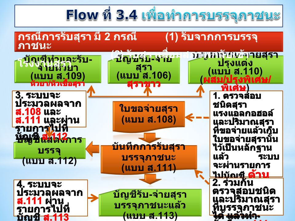 Flow ที่ 3.4 เพื่อทำการบรรจุภาชนะ