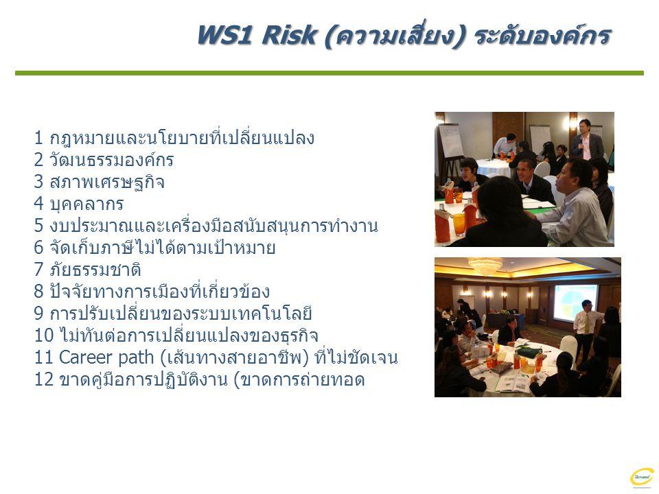 WS1 Risk (ความเสี่ยง) ระดับองค์กร