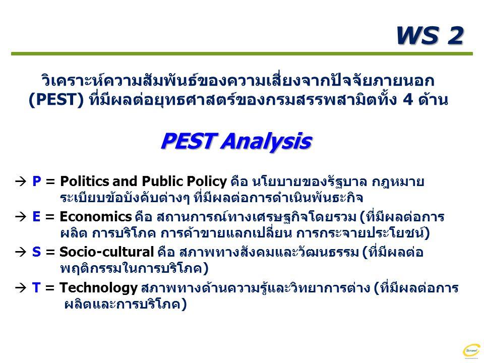 WS 2 วิเคราะห์ความสัมพันธ์ของความเสี่ยงจากปัจจัยภายนอก (PEST) ที่มีผลต่อยุทธศาสตร์ของกรมสรรพสามิตทั้ง 4 ด้าน.