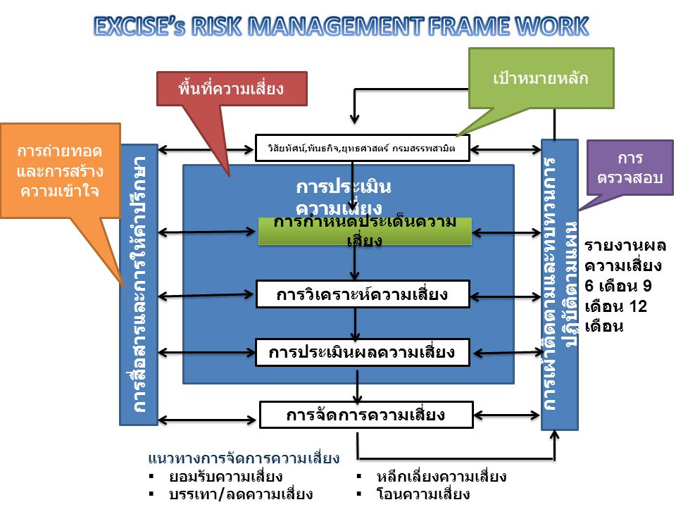 EXCISE's RISK MANAGEMENT FRAME WORK