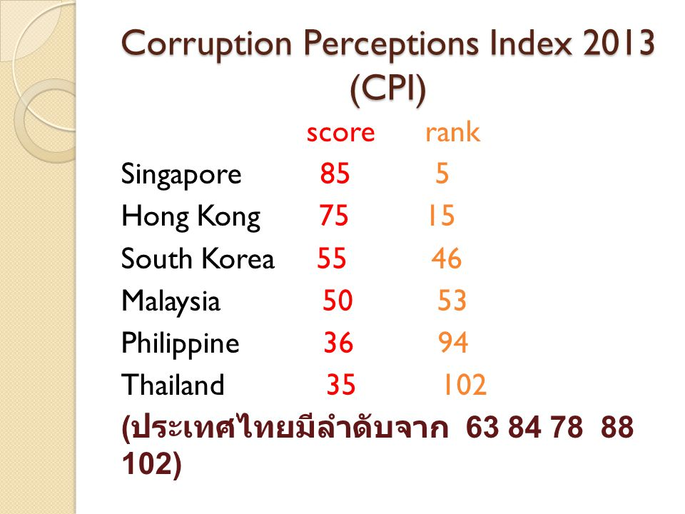 Corruption Perceptions Index 2013 (CPI)