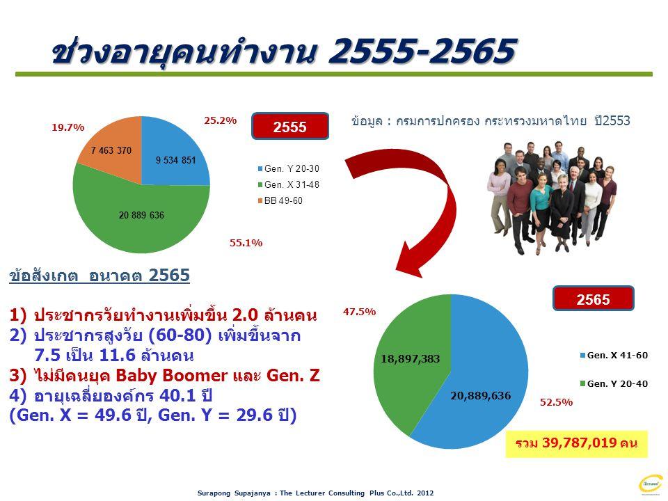 ช่วงอายุคนทำงาน 2555-2565 ข้อสังเกต อนาคต 2565