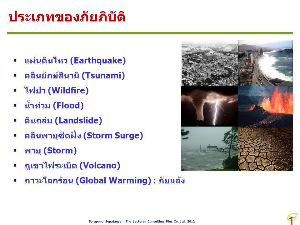 ประเภทของภัยภิบัติ แผ่นดินไหว (Earthquake) คลื่นยักษ์สึนามิ (Tsunami)
