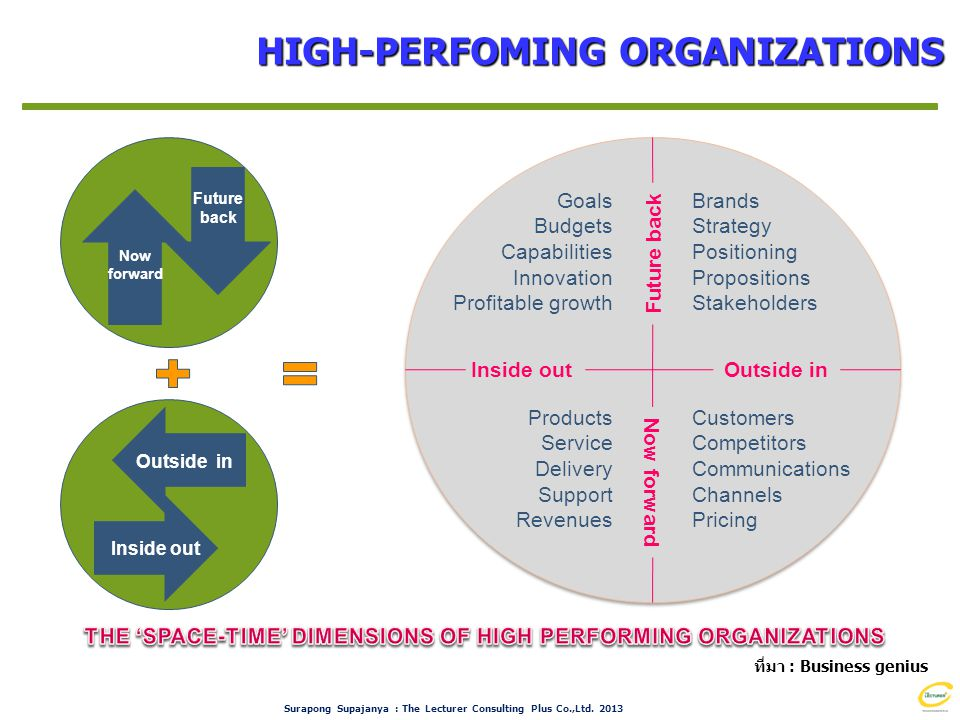 THE 'SPACE-TIME' DIMENSIONS OF HIGH PERFORMING ORGANIZATIONS