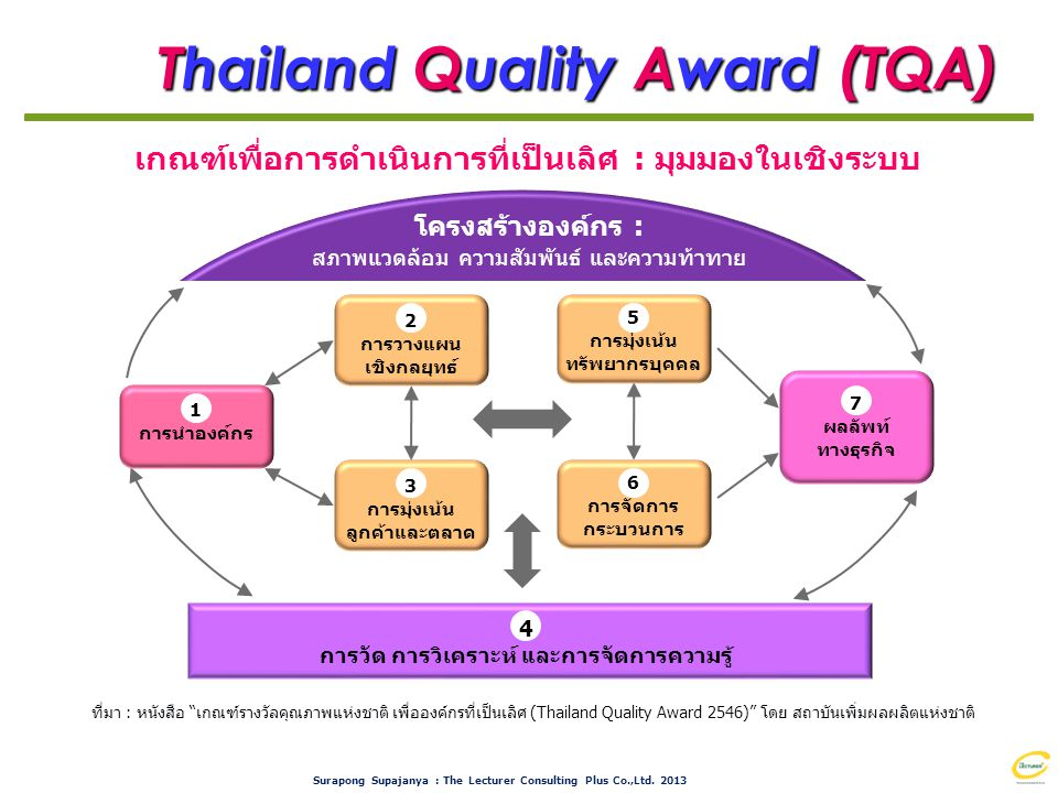 Thailand Quality Award (TQA)