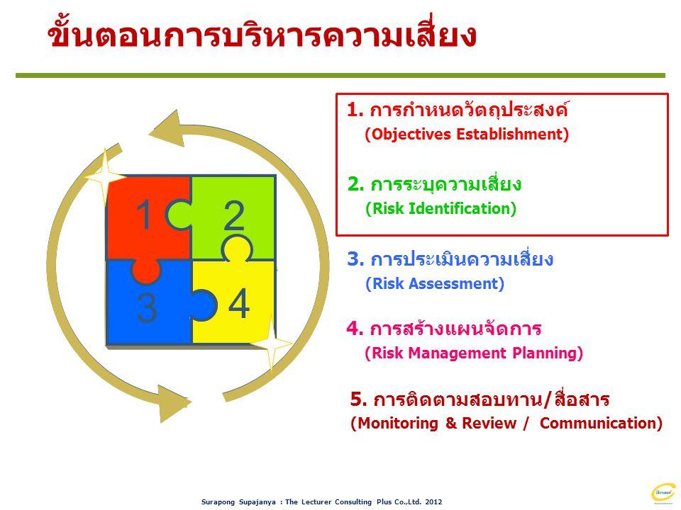 1 2 4 3 ขั้นตอนการบริหารความเสี่ยง Risk Management System
